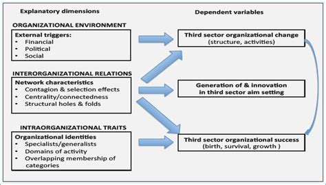 conceptual framework for dissertation conceptual framework in research travelsouth us