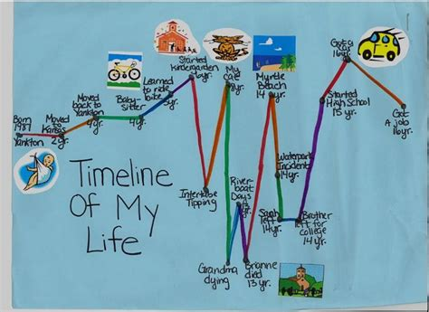 personal life timeline images