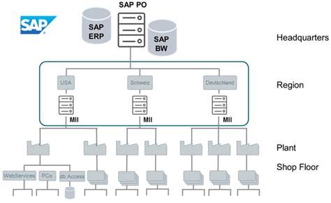 sap xmii tutorial sap mii sap manufacturing integration and intelligence
