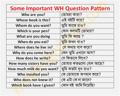 Pattern Of Wh Questions | some important wh question pattern