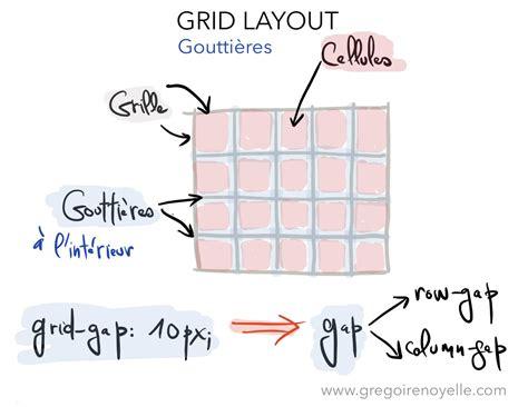 grid layout css wordpress d 233 claration et terminologie de grid layout css gr 233 goire