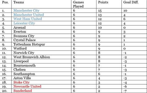 epl table goal premier league table results fantasy football top