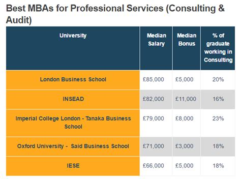 Highest Paying Mba S by Best Paying Mbas For Finance Sector