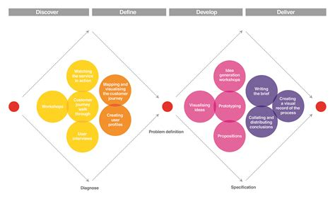 design thinking double diamond the uk design council s double diamond is a simple visual