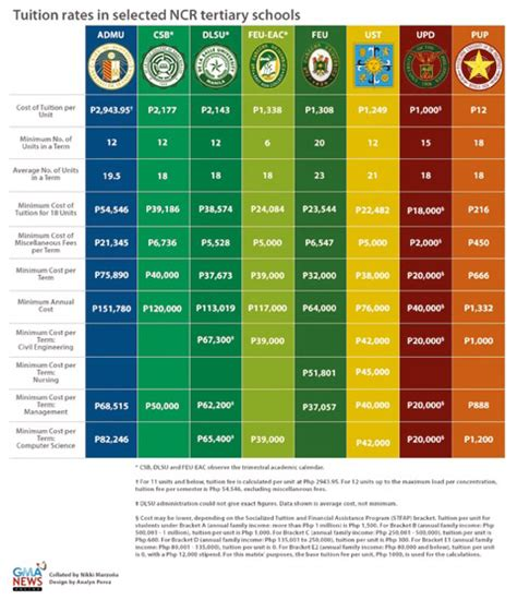 Of The Philippines Mba Tuition Fee by How To Fund Your Children S College Education Moneysense