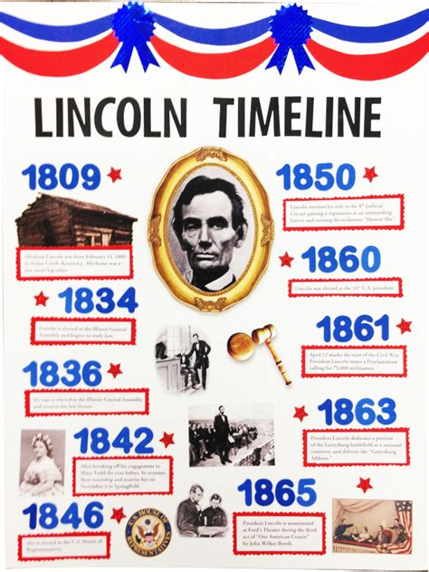 life of abraham lincoln timeline abraham lincoln poster idea make a poster about abraham