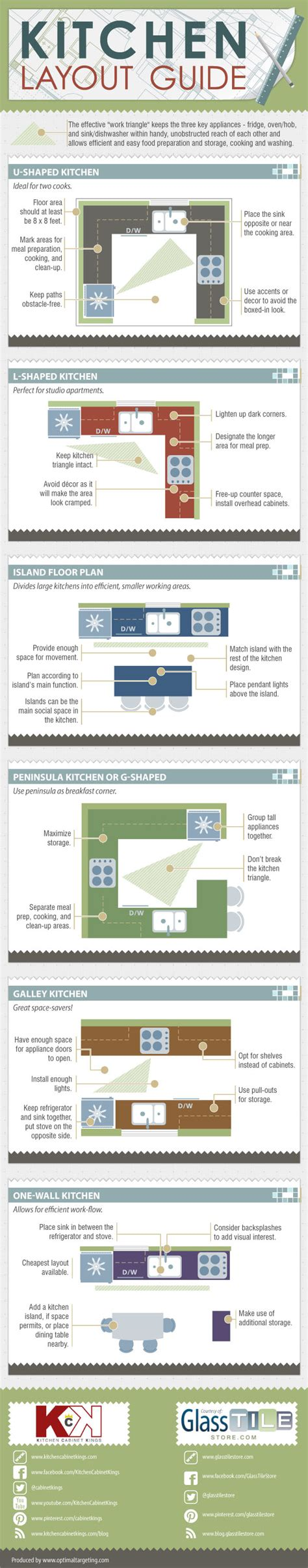 kitchen layout how to choose a kitchen layout based on the fridge oven
