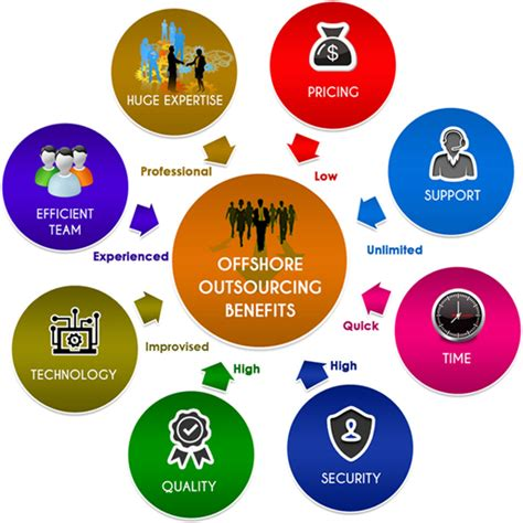 epub format benefits why outsource for professional e book formatting services