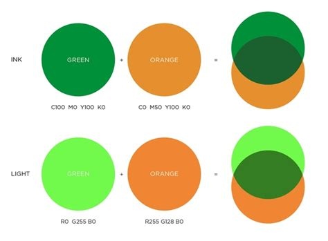 how to make color orange what color will orange mixed with green make quora