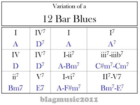 pattern beatbox slow blagmusic 12 bar blues pattern in a for guitar