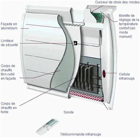 Radiateur Inertie Fluide Ou Seche 3111 by Radiateur 224 Inertie Comment 231 A Marche Radiateurplus