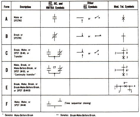 image gallery iec drawing symbols