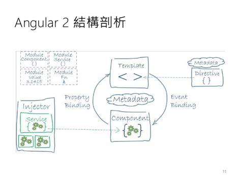 使用 Typescript 駕馭 Web 世界的脫韁野馬 以 Angular 2 開發框架為例 Angular 2 Template
