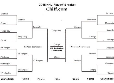 2015 nhl hockey playoff printable brackets 2015 nhl playoffs stanley cup finals viewable bracket