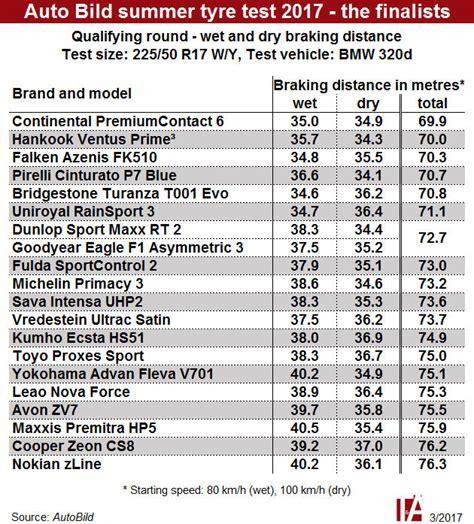 Autobild Test by Auto Tests Autobild De Autocars