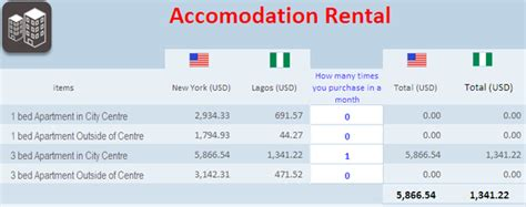what is a comfortable salary what is a good salary for expats working in lagos nigeria