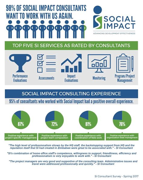 Social Impact Consulting Mba by Infographic What Our Consultants Say About Working With
