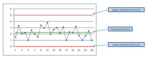 the quality toolbook how to understand the control chart