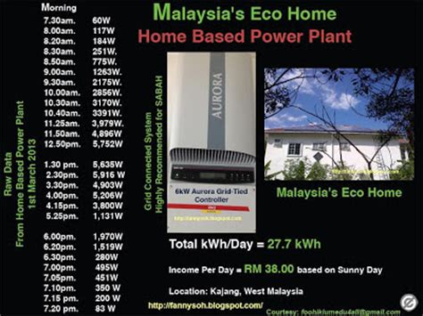 how much solar can i generate green energy in malaysia feed in tariff how much money i can make from solar power