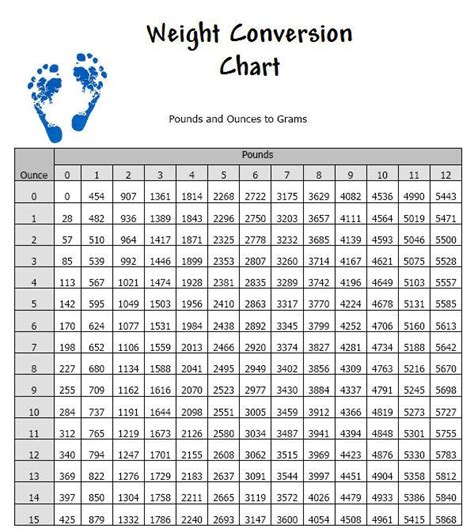 converter gram chart for converting between pounds and grams standard