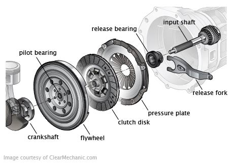 Honda Check Brake System Won T Start 1998 Honda Accord Clutch Problems 1998 Engine Problems
