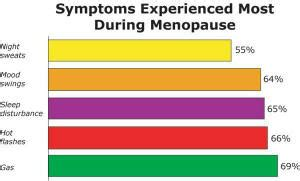 how menopause can happen with breast cancer treatments naturally treat menopause vancouver naturopaths menopause