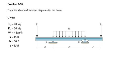 draw the shear and moment diagrams for the beam solved draw the shear and moment diagrams for the beam g