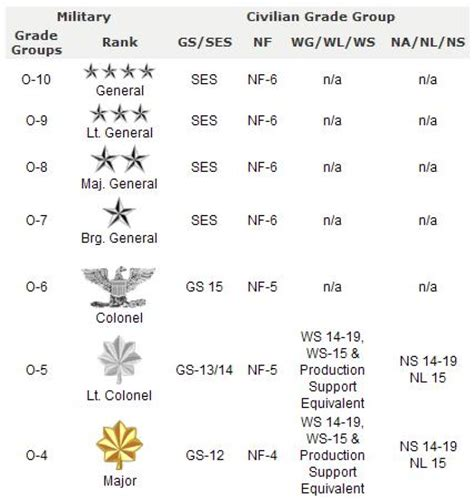 Marine Officer Pay by Marine Corps Officer Ranks Chart Pictures To Pin On