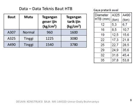 Baut Ruping Baja Ringan 12 X 60 Mm Roofing Self Drill Limited konstruksi baja 3 sambungan baut