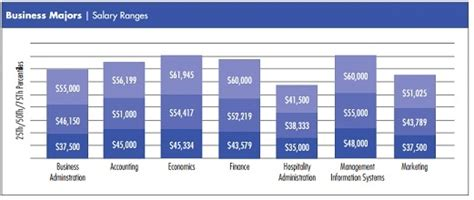 The Average Salary Of An Mis Major With An Mba salary and career path a m corpus christi