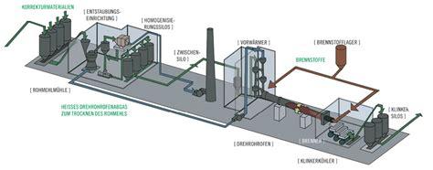 Weißer Zement Und Quarzsand by Herstellungsprozess