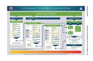 aaceace comprehensive diabetes management wisata dan info sumbar