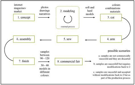 sustainability free text sustainable product