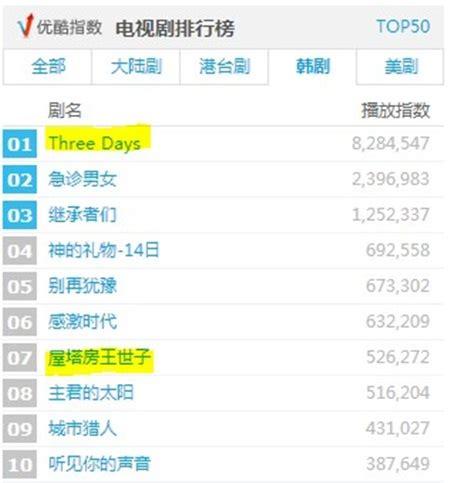 film china rating tinggi three days jadi drama dengan rating tertinggi di china