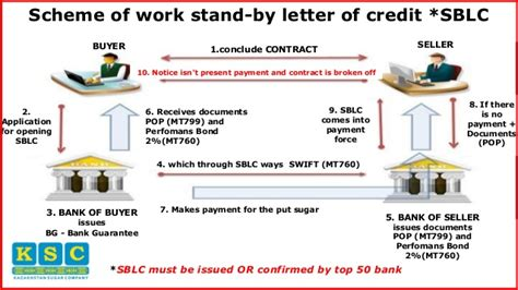 Letter Of Credit Guarantee Scheme find out in 5 minutes what is sblc scheme of work stand