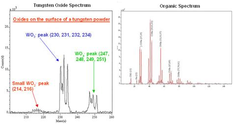 Tungsten L Spectrum by Sims Secondary Ion Mass Spectrometry