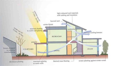 Passive Solar Home Design Books by 17 Best Images About Eco Design On Gardens