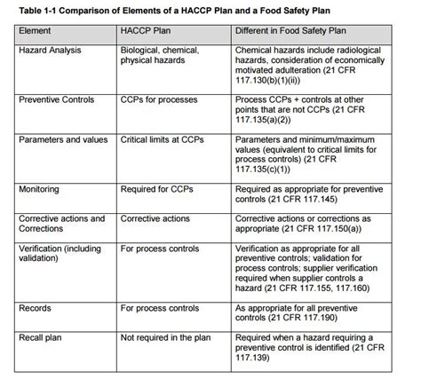 Four Useful Elements Of The Draft Guidance For Fsma S Preventive Controls For Human Food Rule Food Safety Plan Template