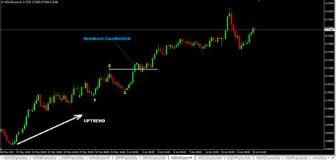 123 pattern forex trading 123 chart pattern forex trading strategy how to trade