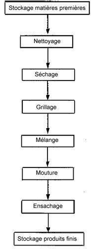 diagramme de fabrication de la farine de blé fiche btm la farine miaaaaaam