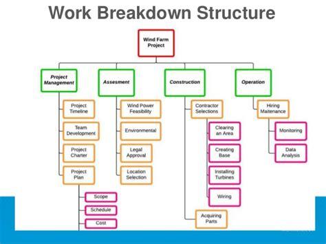 work hierarchy chart 92 honda accord wiring diagram starting honda auto