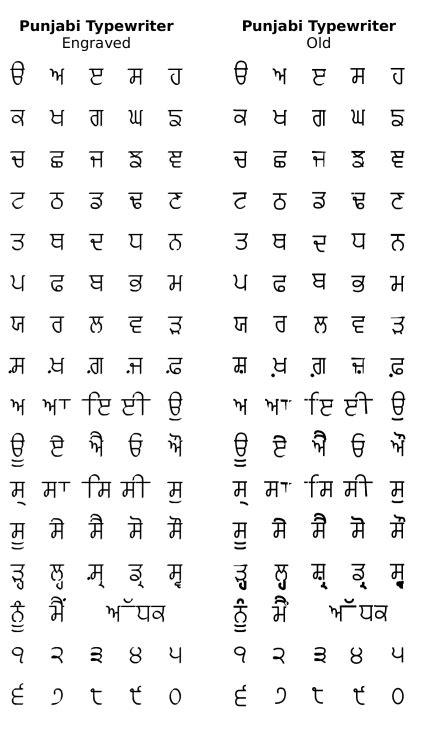 printable version in hindi all punjabi fonts free full version free software