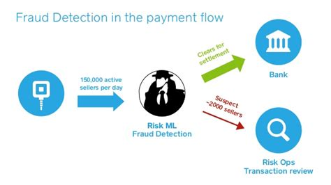 bank fraud detection square s machine learning infrastructure and applications