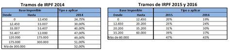 renta 2015 cules son los nuevos tramos del irpf las tablas de irpf en 2015 financialred