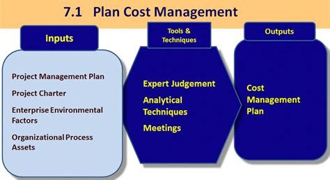 cost plan 7 1 plan cost management firebrand learn