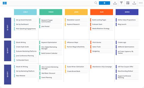 4 Real World Marketing Roadmap Exles Roadmunk Blog Content Roadmap Template