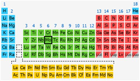 molybdenum the periodic table at knowledgedoor