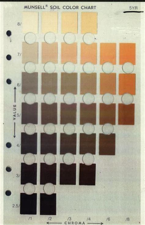 soil color chart fall 2005 lec 4