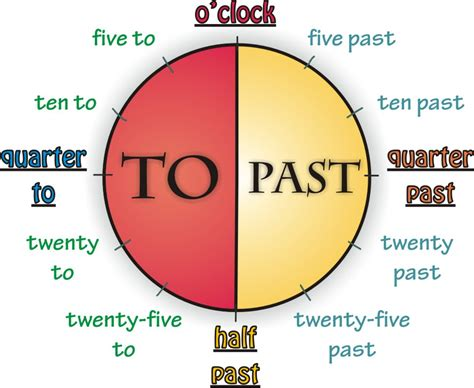 Time To Tell The how to tell time in englishradix tree tutoring