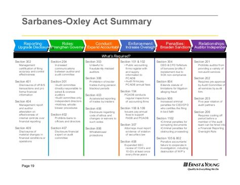 sarbanes oxley act section 302 section 302 sarbanes oxley 28 images section 302 of